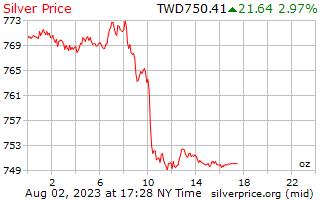 1 Tag Silber Preis pro Unze in Taiwan neue Dollar