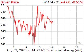 1 天銀價格每盎司在臺灣新美元