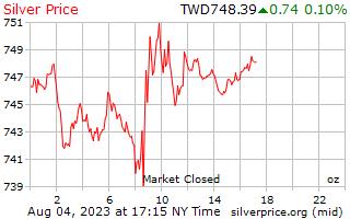 1 hari perak harga per ons di dolar baru Taiwan