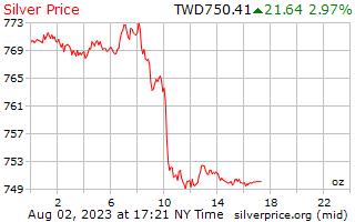 1 день серебро Цена за унцию в тайваньские новые доллары