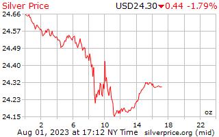 1 dag zilveren prijs per Ounce in US Dollars