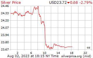 1 giorno in argento prezzo per oncia in dollari USA