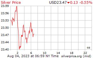 1 天銀價格每盎司美元