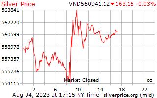 1 giorno in argento prezzo per oncia in Dong vietnamita