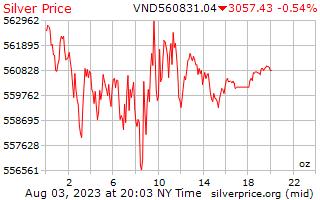 1 día de plata precio por onza en Dongs vietnamitas