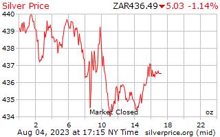 1 dia de prata preço por onça em Rand Sul-Africano